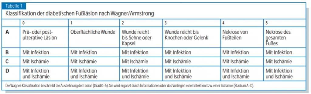Wagner/Armstrong-Klassifikation